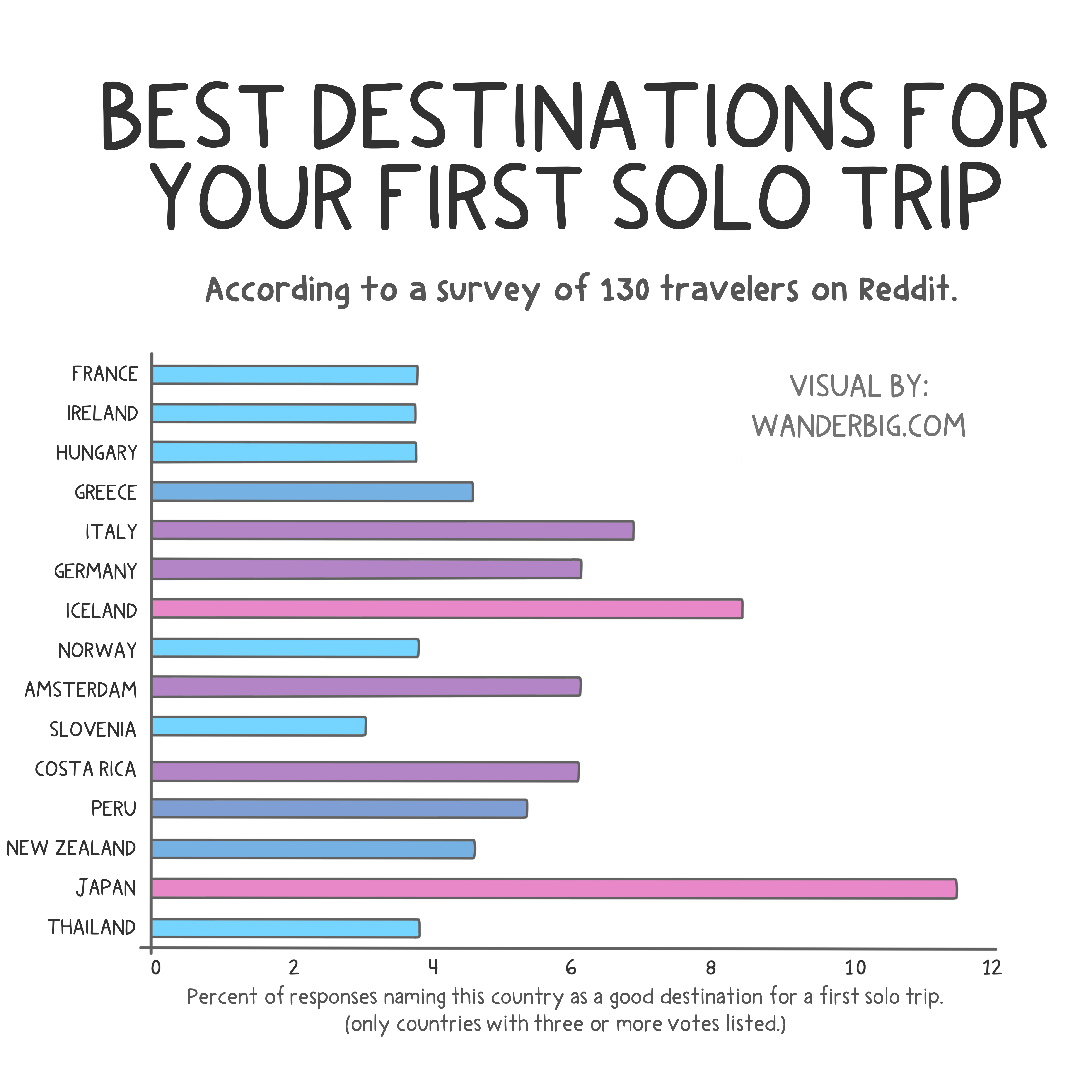 A graph titled best destinations for your first solo trip, showing a bar graph of what a small survey of travelers ranked as the best destinations for first time solo travel.