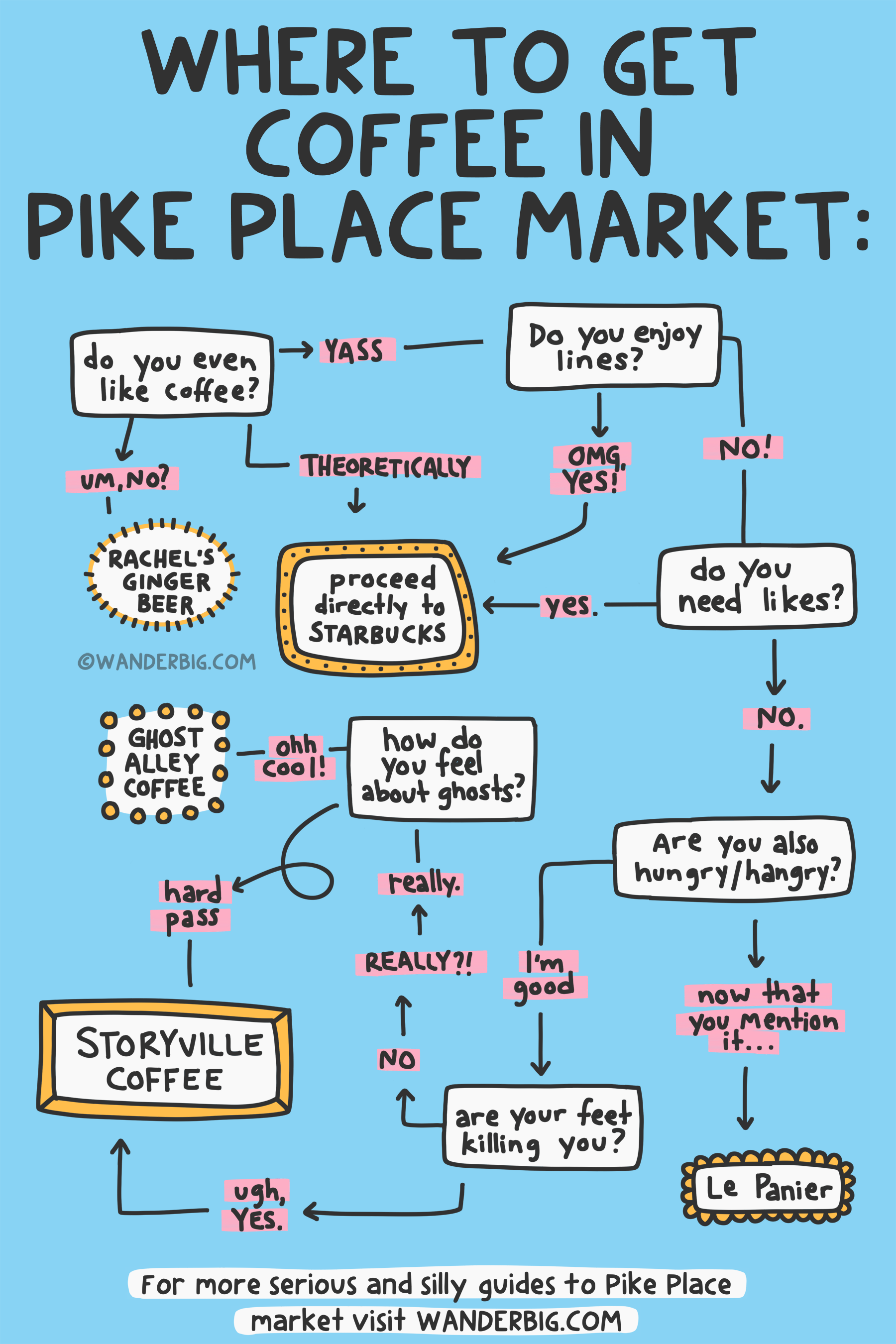 A serious and silly flow chart for deciding where to get coffee in seattle's pike place market. See detailed image description in article.