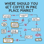 Coffee in pike place market: a coffee-obsessed local's flow chart