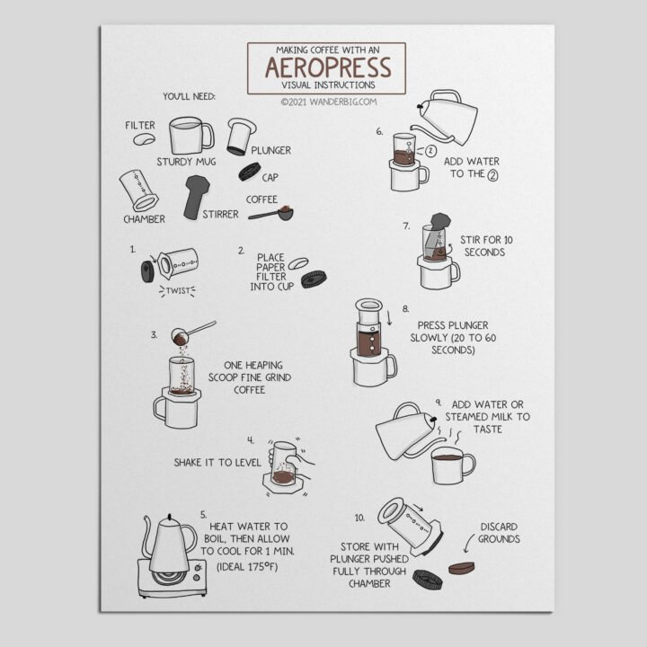 An example of these aeropress coffee making instructions on printed page.